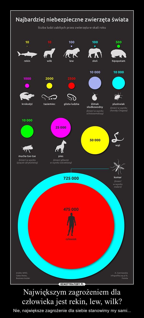Największym zagrożeniem dla człowieka jest rekin, lew, wilk? – Nie, największe zagrożenie dla siebie stanowimy my sami...