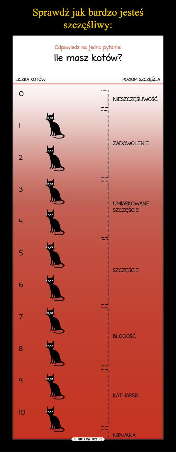 –  Odpowiedz na jedno pytanielle masz kotów?LICZBA KotówPoziom szczęściaNieszczęśliwieci ZADOWOLENIEI UMIARKOWANESZCZĘŚCIEI SZCZĘŚCIEBłogośćKATHARSISi NIRWANA