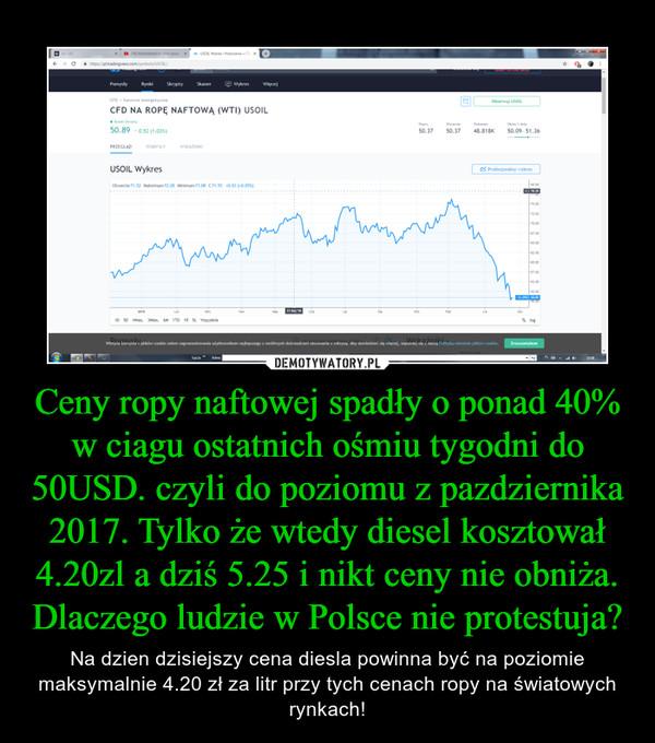 Ceny ropy naftowej spadły o ponad 40% w ciagu ostatnich ośmiu tygodni do 50USD. czyli do poziomu z pazdziernika 2017. Tylko że wtedy diesel kosztował 4.20zl a dziś 5.25 i nikt ceny nie obniża. Dlaczego ludzie w Polsce nie protestuja? – Na dzien dzisiejszy cena diesla powinna być na poziomie maksymalnie 4.20 zł za litr przy tych cenach ropy na światowych rynkach!