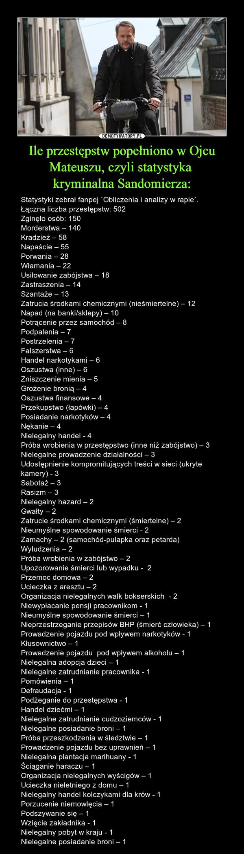 Ile przestępstw popełniono w Ojcu Mateuszu, czyli statystyka kryminalna Sandomierza: – Statystyki zebrał fanpej `Obliczenia i analizy w rapie`. Łączna liczba przestępstw: 502Zginęło osób: 150 Morderstwa – 140 Kradzież – 58Napaście – 55Porwania – 28Włamania – 22Usiłowanie zabójstwa – 18Zastraszenia – 14Szantaże – 13Zatrucia środkami chemicznymi (nieśmiertelne) – 12Napad (na banki/sklepy) – 10Potrącenie przez samochód – 8Podpalenia – 7Postrzelenia – 7Fałszerstwa – 6Handel narkotykami – 6Oszustwa (inne) – 6Zniszczenie mienia – 5Grożenie bronią – 4Oszustwa finansowe – 4Przekupstwo (łapówki) – 4Posiadanie narkotyków – 4Nękanie – 4Nielegalny handel - 4Próba wrobienia w przestępstwo (inne niż zabójstwo) – 3Nielegalne prowadzenie działalności – 3Udostępnienie kompromitujących treści w sieci (ukryte kamery) - 3Sabotaż – 3Rasizm – 3Nielegalny hazard – 2Gwałty – 2Zatrucie środkami chemicznymi (śmiertelne) – 2Nieumyślne spowodowanie śmierci - 2Zamachy – 2 (samochód-pułapka oraz petarda)Wyłudzenia – 2Próba wrobienia w zabójstwo – 2Upozorowanie śmierci lub wypadku -  2Przemoc domowa – 2Ucieczka z aresztu – 2Organizacja nielegalnych walk bokserskich  - 2Niewypłacanie pensji pracownikom - 1Nieumyślne spowodowanie śmierci – 1 Nieprzestrzeganie przepisów BHP (śmierć człowieka) – 1Prowadzenie pojazdu pod wpływem narkotyków - 1Kłusownictwo – 1Prowadzenie pojazdu  pod wpływem alkoholu – 1 Nielegalna adopcja dzieci – 1Nielegalne zatrudnianie pracownika - 1Pomówienia – 1 Defraudacja - 1Podżeganie do przestępstwa - 1Handel dziećmi – 1Nielegalne zatrudnianie cudzoziemców - 1Nielegalne posiadanie broni – 1Próba przeszkodzenia w śledztwie – 1Prowadzenie pojazdu bez uprawnień – 1Nielegalna plantacja marihuany - 1Ściąganie haraczu – 1Organizacja nielegalnych wyścigów – 1Ucieczka nieletniego z domu – 1Nielegalny handel kolczykami dla krów - 1Porzucenie niemowlęcia – 1Podszywanie się – 1Wzięcie zakładnika - 1Nielegalny pobyt w kraju - 1Nielegalne posiadanie broni – 1