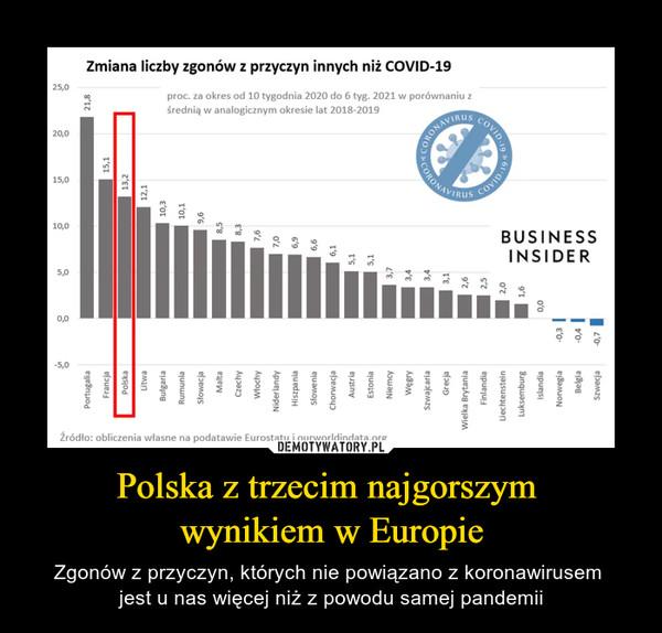 Polska z trzecim najgorszym wynikiem w Europie – Zgonów z przyczyn, których nie powiązano z koronawirusem jest u nas więcej niż z powodu samej pandemii
