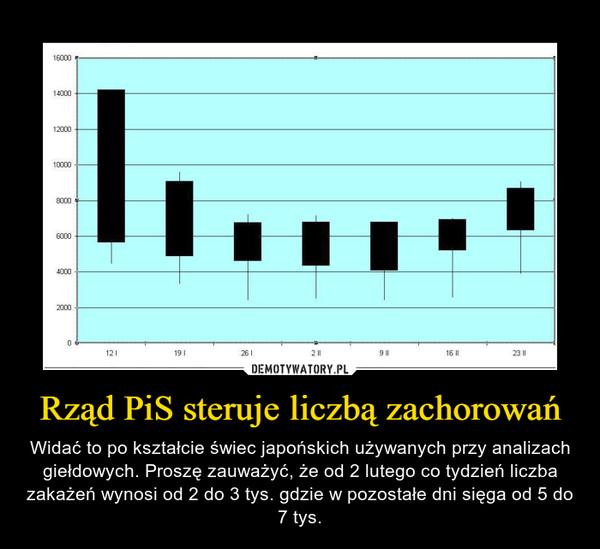 Rząd PiS steruje liczbą zachorowań – Widać to po kształcie świec japońskich używanych przy analizach giełdowych. Proszę zauważyć, że od 2 lutego co tydzień liczba zakażeń wynosi od 2 do 3 tys. gdzie w pozostałe dni sięga od 5 do 7 tys.